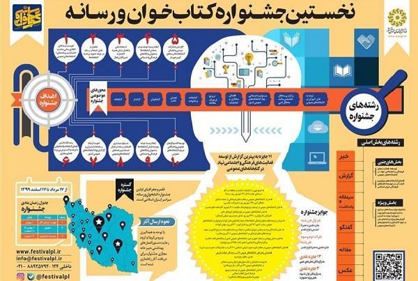 مهلت ارسال آثار و نحوه شرکت در اولین جشنواره کتاب خوان و رسانه اعلام شد